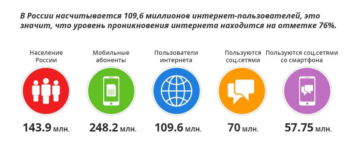 Количество интернет-пользователей в России