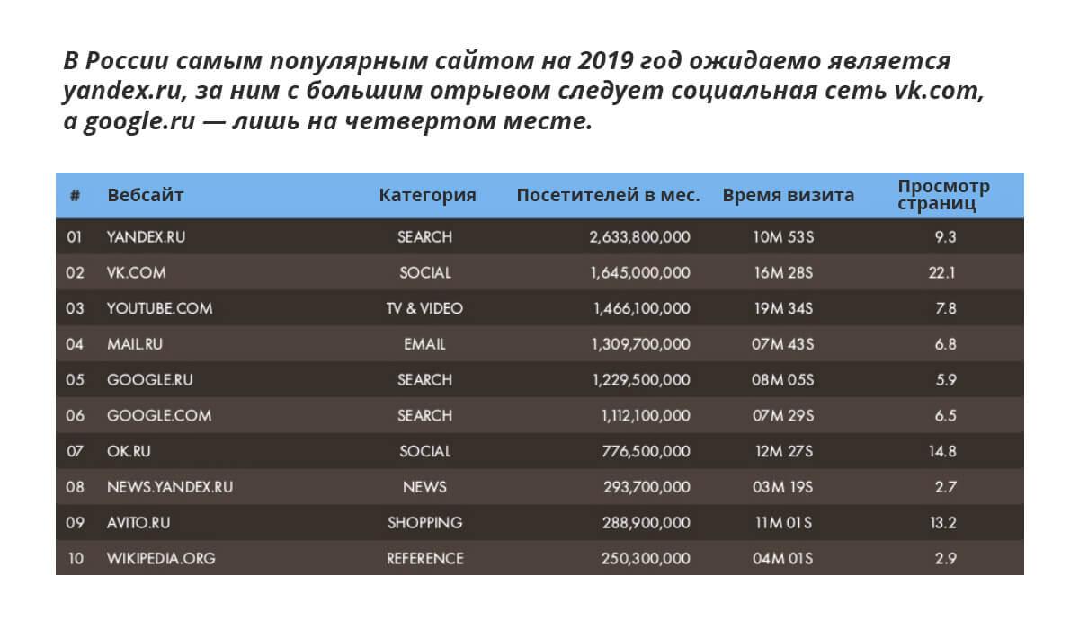 Самые популярные сайты в России