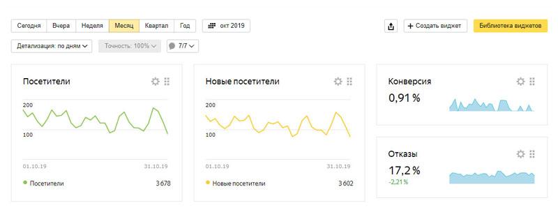 В Яндекс Метрике можно выявить ошибки в юзабилити сайта