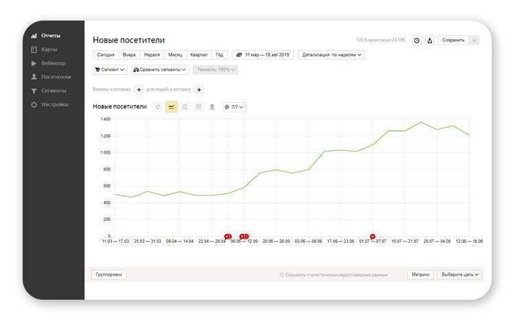Рост посещаемости сайта после запуска seo-продвижения
