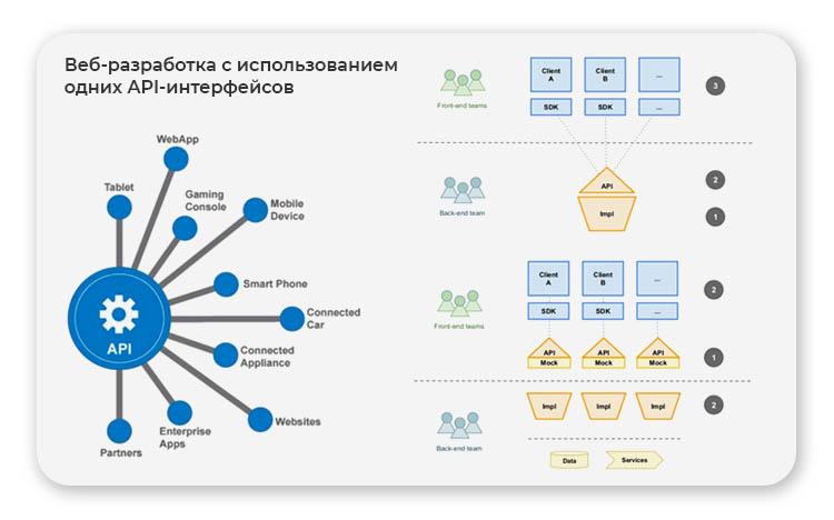 Веб-разработка с использованием одних API-интерфейсов