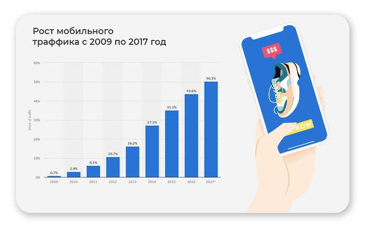 Рост мобильного трафика