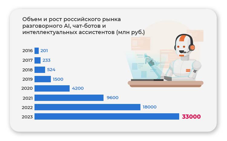 Рост российского рынка разговорного AI
