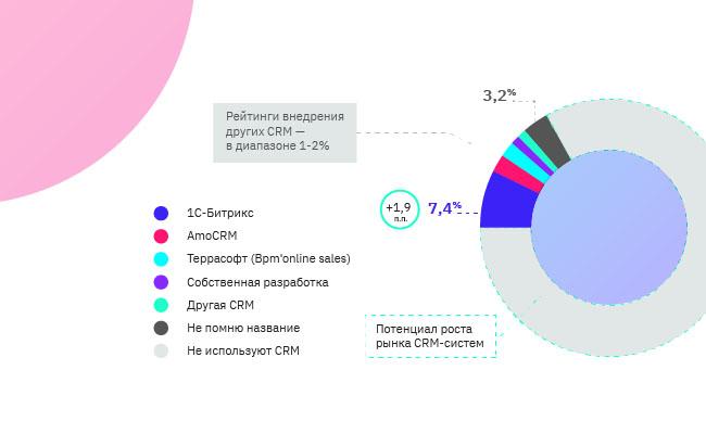 CRM Битрикс24 стала №1 в России