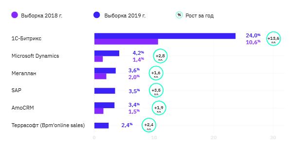 По уровню спонтанной известности, доля Битрикс24 составляет 24%, доли других CRM – в диапазоне 2-4%.