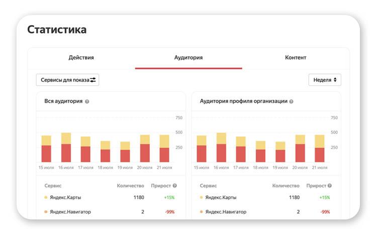 Статистика из всех доступных сервисов Яндекса